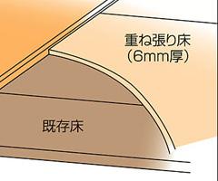 LIXIL ハーモニアスリフォーム6の価格と口コミ